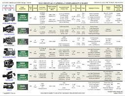 Behringer Mixer Comparison Chart Comparison Chart For High End Commercial Hd Camcorders