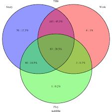 R Venn Diagram Ggplot2 Adding Percents To Venn Diagrams In R Stack Overflow