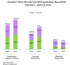 at million s poverty equals illiteracy spend  gender wise break up of population based on liiteracy at 2001 and 2011 graph report by