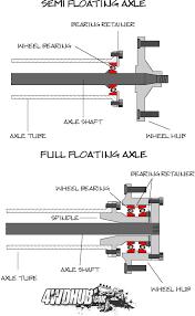 dana 60 axle comparison for jeep jk mikesjeep com full float vs semi float axle diagram
