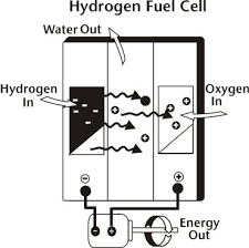 hydrogen fuel cell diagram