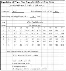 hazen williams calculation of water flow rate for pipe sizes