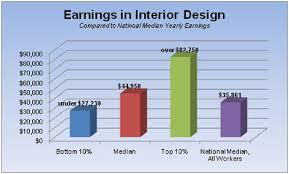 Average Salary For Interior Designer