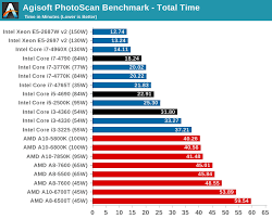I7 Benchmark Chart Cpu Performance Real World Benchmarks The Intel Haswell