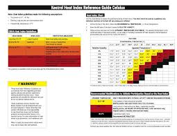 Heat Index Chart Sports Heat Stress Index Kestrel Au