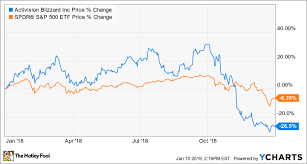 Epic Games Stock Market Chart Why Activision Blizzard Stock Plunged 26 In 2018 The