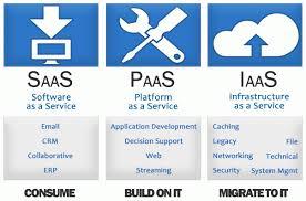 Saas Paas Iaas Cloud Computing Infographic Saas Paas And Iaas The Cloud