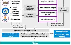 Kpmg Stock Chart Kpmg Google Report Sees Role For Lsps Freelancers In Indias Digital Language Ecosystem Slator
