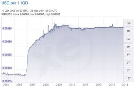 Usd To Iqd Chart Iraqi Dinar Chart Currency Exchange Rates