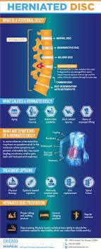 herniated disc information orthopedic surgeon description