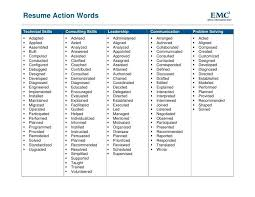 Verb List For Resumes Actions Words For Resume