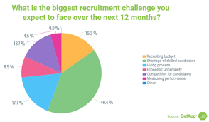 Recruitment Strategy Interesting How Do Recruiters Find The Right Job Candidates