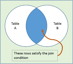 Types Of Sql Joins Venn Diagram Sql Join Introduction To Sql Join Syntax And Concepts