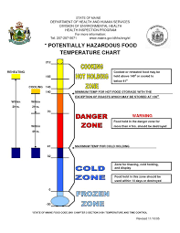 Food Temperature Chart Danger Zone 80 Problem Solving Cooking Temperature Chart Pdf