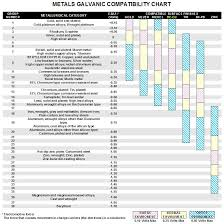Omega Shielding Products Metals Galvanic Compatibility Chart
