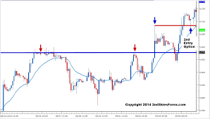 A Trading Quiz On Price Action Trading Part 2 2ndskiesforex