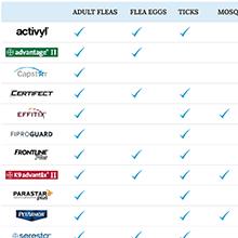 Flea Tick Prevention Comparison Chart Flea Control Product Comparison Chart 2019 Update