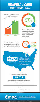 Graphic Design Occupational Outlook Graphic Design Job Outlook In The U S Visual Ly
