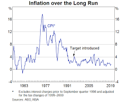 projected inflation calculator inflation target rba