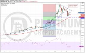 Bitcoin price prediction for april 2021. Bitcoin Price Gbp How To Trade Btc Gbp 30th March 2021
