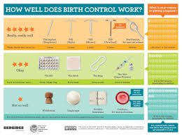 Contraception Comparison Chart Resources Take Control Initiative