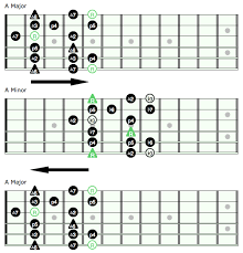 Caged System Chord Chart Unlock The Fretboard With The Caged System Pt 2 Rock