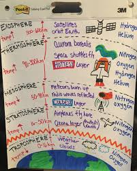 Layers Of Atmosphere Chart Layers Of The Atmosphere Anchor Chart Earth Space Science