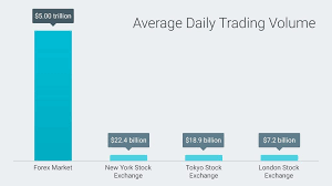 Average Daily Trading Volume London Stock Exchange New