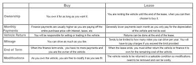 Buy Vs Lease A Car Murray Chevrolet Buick Gmc Fort St John Is A Fort St John Buick