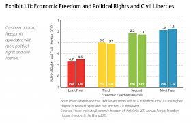 Civil Rights Chart Civil Liberty Diagram Wiring Diagrams