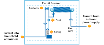 household circuits ausgrid how to install a circuit breaker panel at How To Wire A Circuit Breaker Diagram