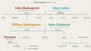 William Shakespeares Family