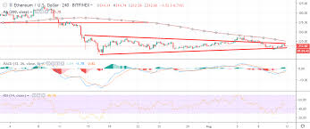 Ethereum Price Analysis Eth Usd False Hope Crypto Briefing