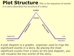 A Plot Diagram Is A Graphic Organizer Used To Map The