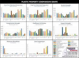 21 Curious Plastics Prices Chart