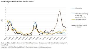 High Yield Bond Default Rate Chart Global High Yield Default Tally Dips To Lowest Level In 2