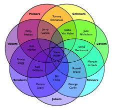 Birthday Venn Diagram Absolute Radio On Music Musicians Funny Diagram Humor