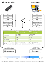 What Is The Difference Between Microprocessor And