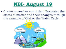 Nbi August 19 Create A Picture That Shows The Following