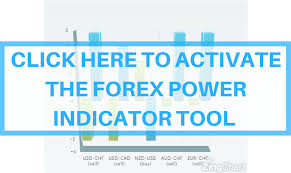 Forex Power Indicator The Simple Free Tool To Gauge