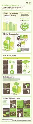 ideas about civil construction jobs define the future of construction construction infographic