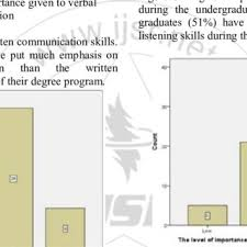 skills possessed figure 5 11 the level of listening skills possessed scientific