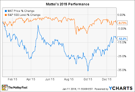 Why Mattel Inc Stock Fell 12 In 2015 The Motley Fool