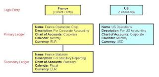 French Statutory Chart Of Accounts Google Stress Using Secondary Ledgers For Consolidated