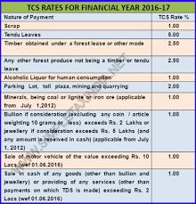 Tds Rates Chart Fy 2016