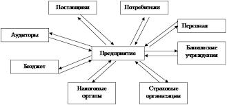 Дипломная работа Совершенствование финансовой деятельности  Рисунок 1 1 ─ Финансовые отношения предприятия