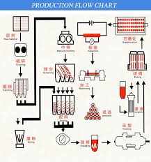 Graphite Electrode Price Chart Factory Supply Kfcc Graphite Electrode Price
