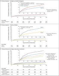 Antithrombotic Therapy After Acute Coronary Syndrome Or Pci In