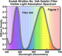 Wratten Filter Chart Molecular Expressions Microscopy Primer Photomicrography