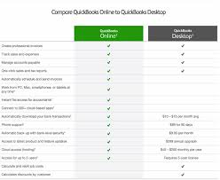Quickbooks Version Comparison Chart 12 Best Accounting Software For Mac Of 2019